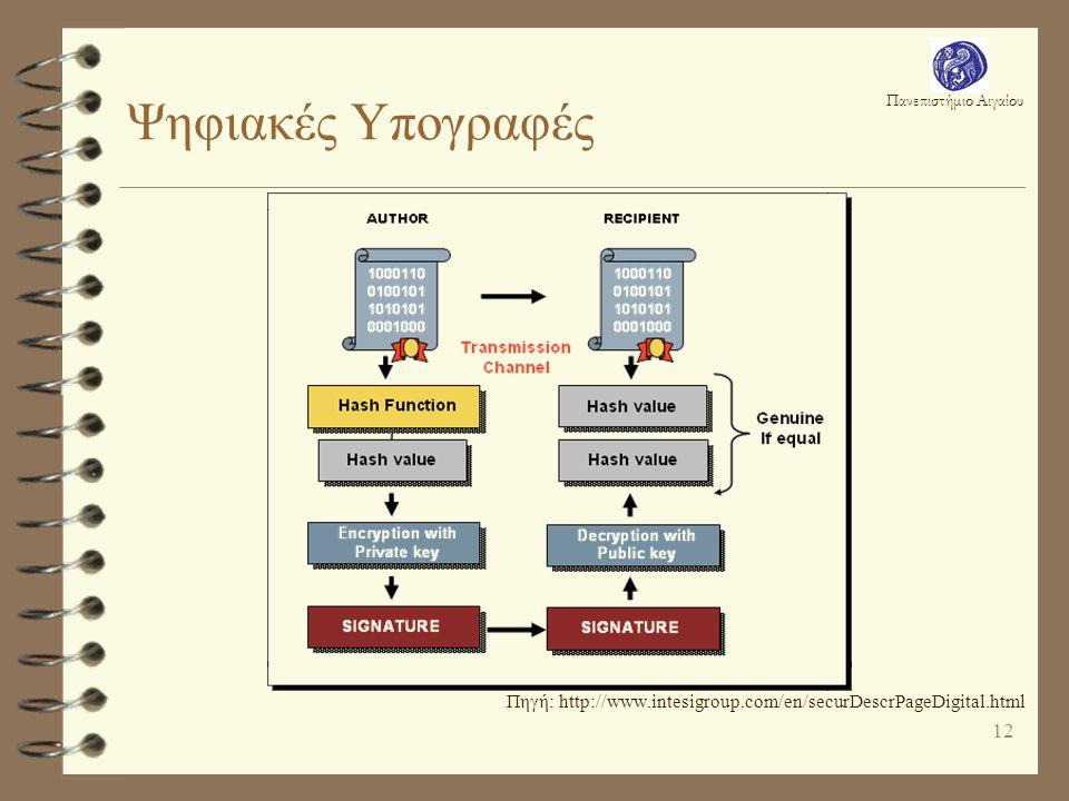 Πανεπιστήμιο Αιγαίου 12 Ψηφιακές Υπογραφές Πηγή: http://www.intesigroup.com/en/securDescrPageDigital.html