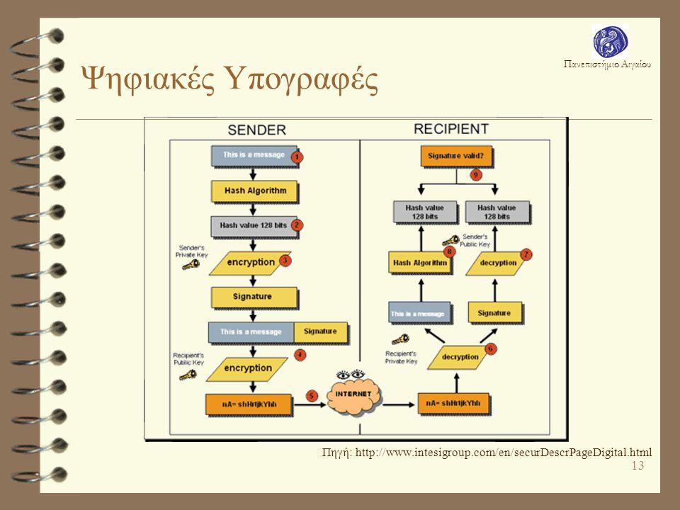 Πανεπιστήμιο Αιγαίου 13 Ψηφιακές Υπογραφές Πηγή: http://www.intesigroup.com/en/securDescrPageDigital.html