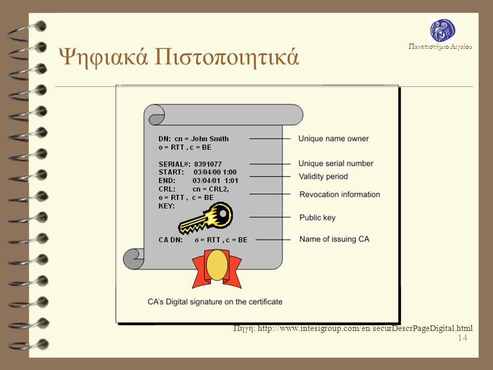 Πανεπιστήμιο Αιγαίου 14 Ψηφιακά Πιστοποιητικά Πηγή: http://www.intesigroup.com/en/securDescrPageDigital.html