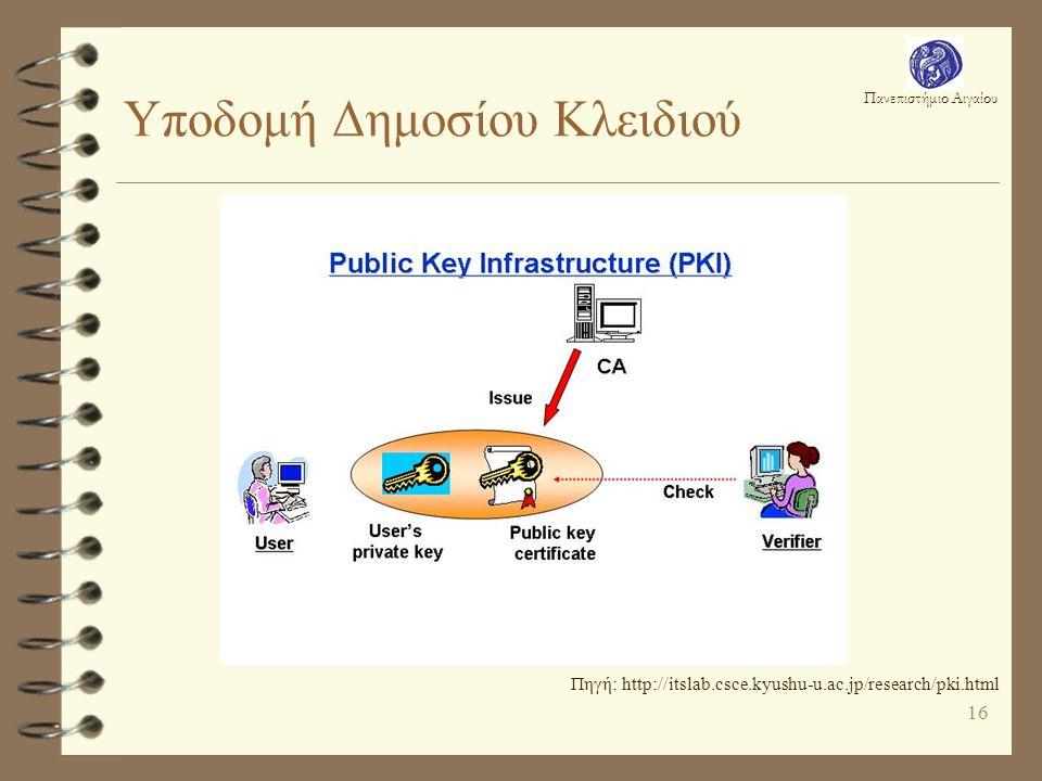 Πανεπιστήμιο Αιγαίου 16 Υποδομή Δημοσίου Κλειδιού Πηγή: http://itslab.csce.kyushu-u.ac.jp/research/pki.html