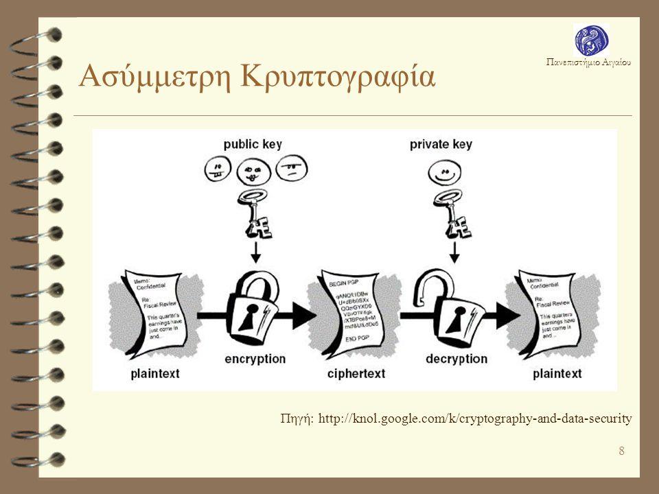 Πανεπιστήμιο Αιγαίου 8 Ασύμμετρη Κρυπτογραφία Πηγή: http://knol.google.com/k/cryptography-and-data-security