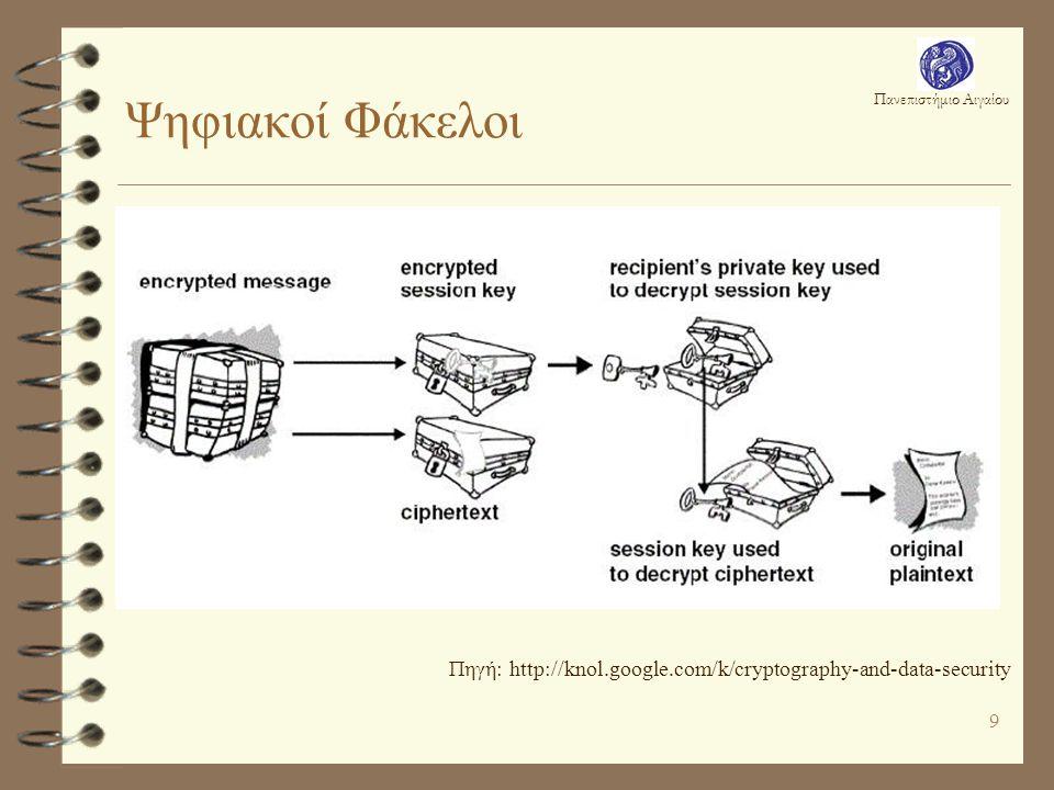 Πανεπιστήμιο Αιγαίου 9 Ψηφιακοί Φάκελοι Πηγή: http://knol.google.com/k/cryptography-and-data-security