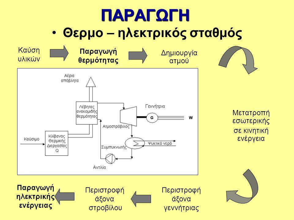 ΠΑΡΑΓΩΓΗ Υδρο - ηλεκτρικός σταθμός Συγκέντρωση φυσικών υδάτων Πτώση φυσικών υδάτων Μετατροπή δυναμικής σε κινητική ενέργεια Περιστροφή άξονα στροβίλου Περιστροφή άξονα γεννήτριας Παραγωγή ηλεκτρικής ενέργειας