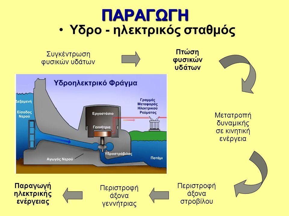 ΠΑΡΑΓΩΓΗ Χρήση ανανεώσιμων πηγών ενέργειας