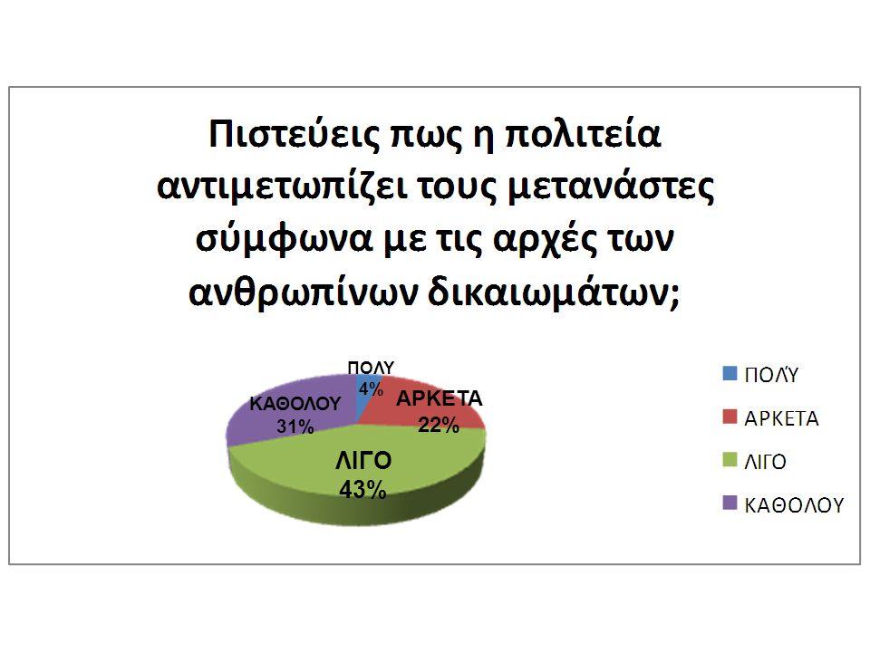 ΛΙΓΟ 43% ΚΑΘΟΛΟΥ 31% ΑΡΚΕΤΑ 22% ΠΟΛΥ 4%