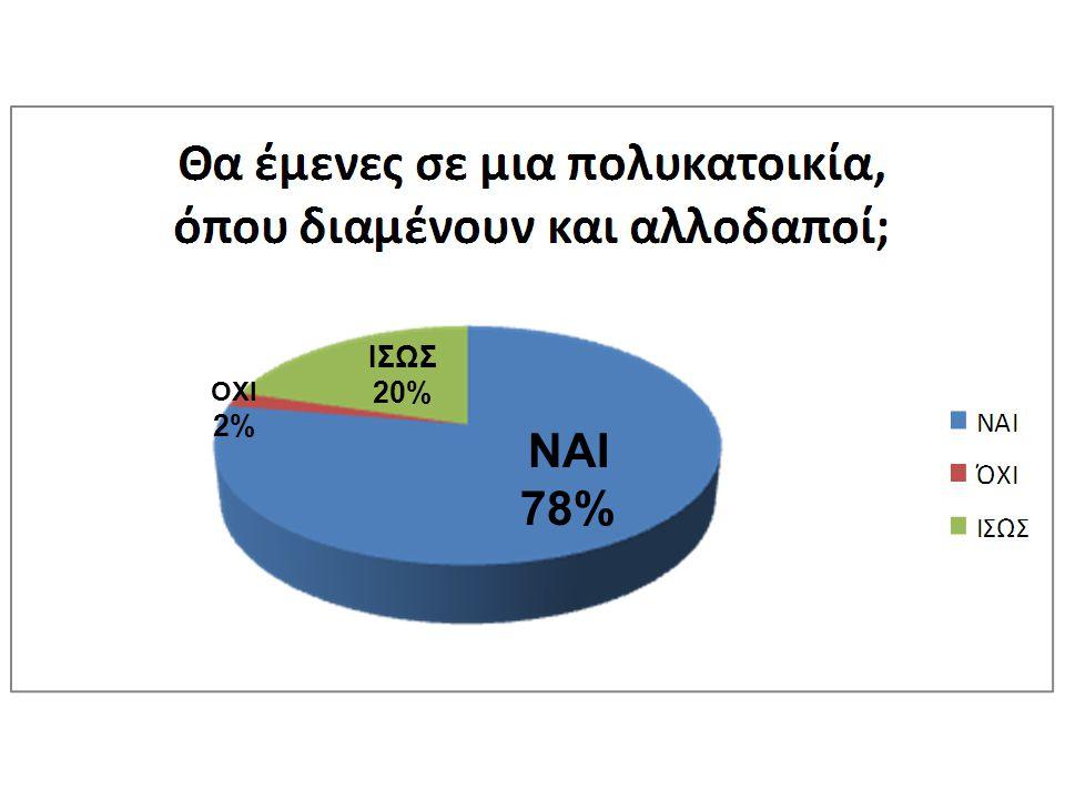 ΝΑΙ 78% ΙΣΩΣ 20% ΟΧΙ 2%