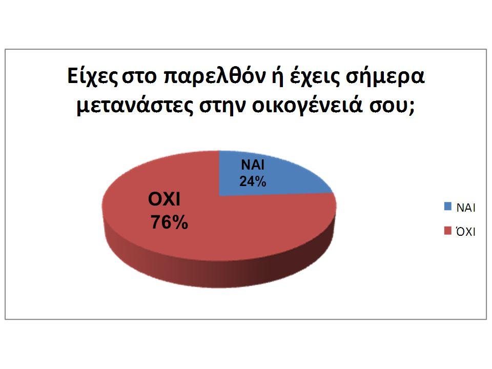 ΟΧΙ 76% ΝΑΙ 24%