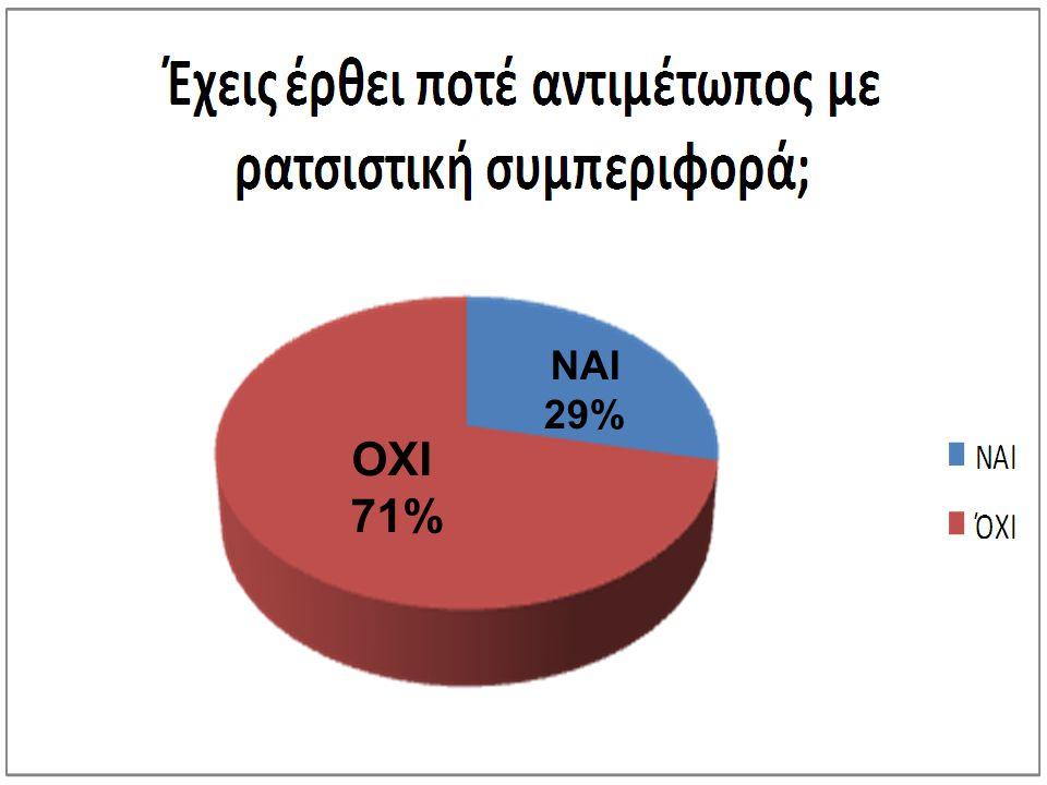 ΟΧΙ 71% ΝΑΙ 29%