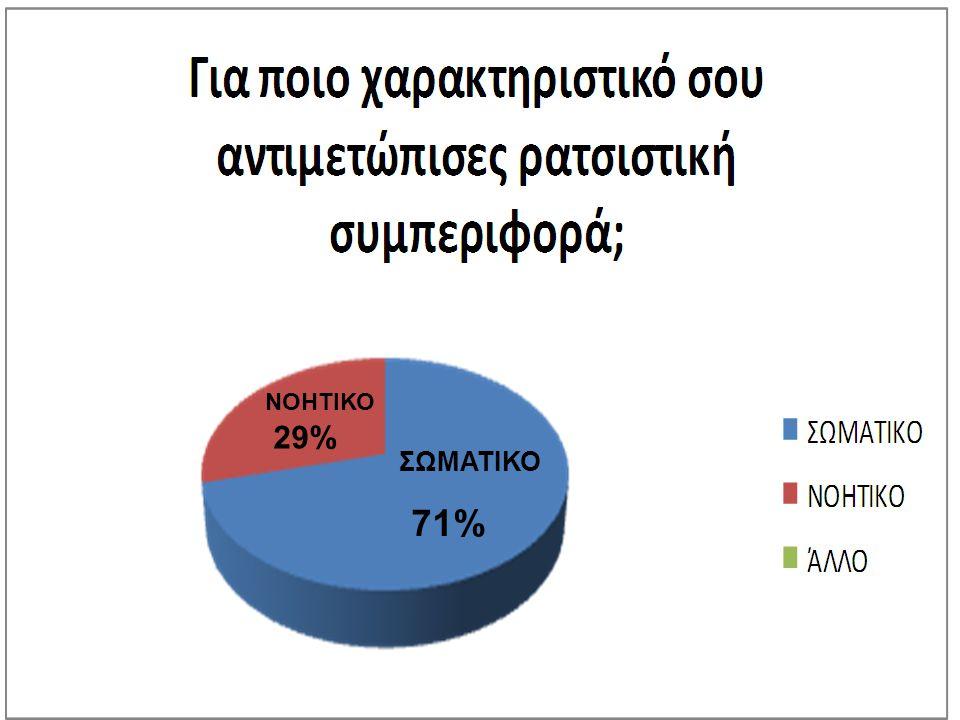 71% ΣΩΜΑΤΙΚΟ ΝΟΗΤΙΚΟ 29%