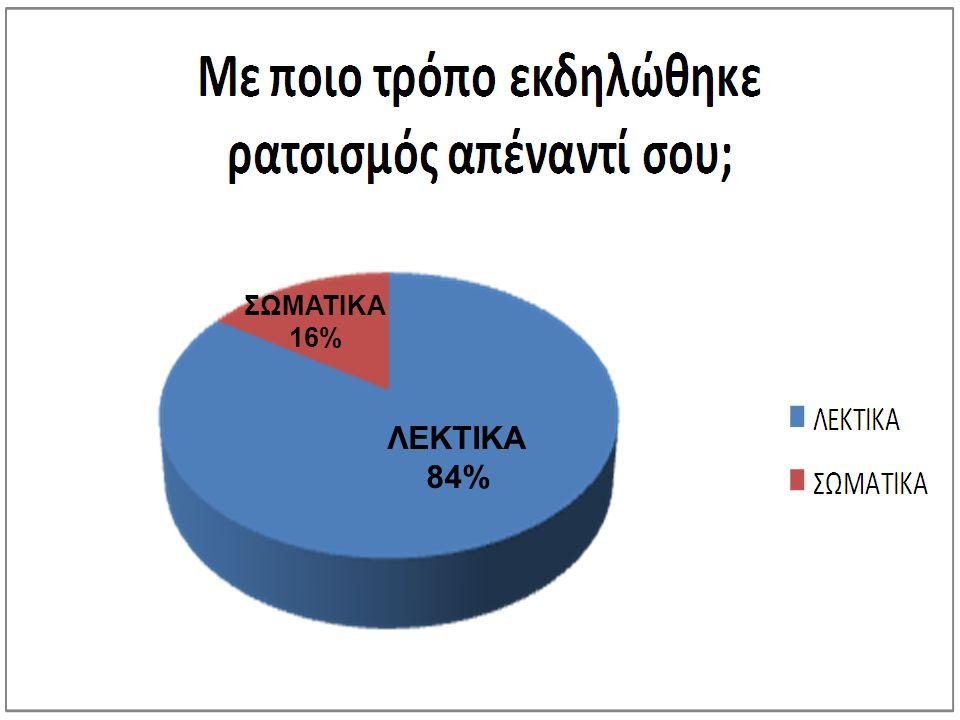 ΛΕΚΤΙΚΑ 84% ΣΩΜΑΤΙΚΑ 16%