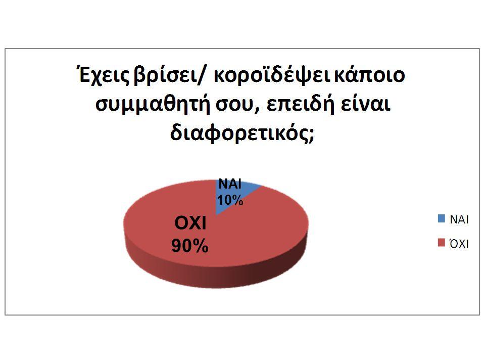 ΟΧΙ 90% ΝΑΙ 10%
