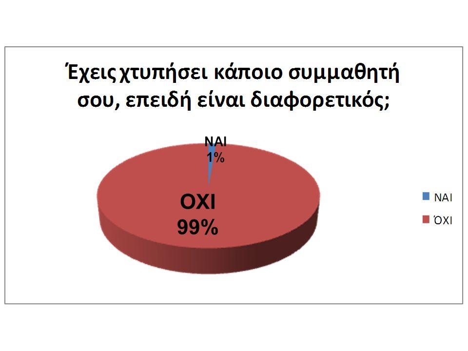 ΟΧΙ 99% ΝΑΙ 1%
