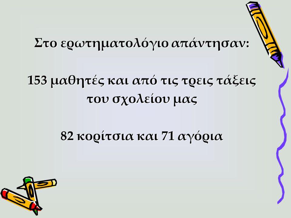 Στο ερωτηματολόγιο απάντησαν: 153 μαθητές και από τις τρεις τάξεις του σχολείου μας 82 κορίτσια και 71 αγόρια