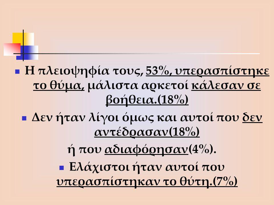 Η πλειοψηφία τους, 53%, υπερασπίστηκε το θύμα, μάλιστα αρκετοί κάλεσαν σε βοήθεια.(18%) Δεν ήταν λίγοι όμως και αυτοί που δεν αντέδρασαν(18%) ή που αδ