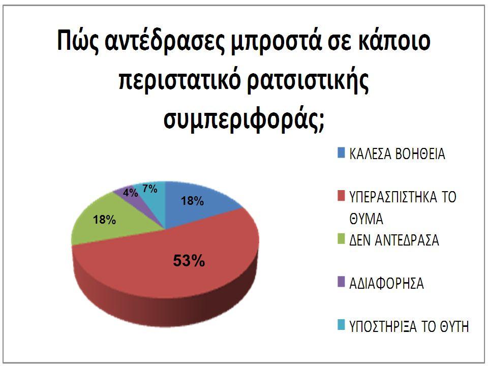 18% 53% 4% 7%