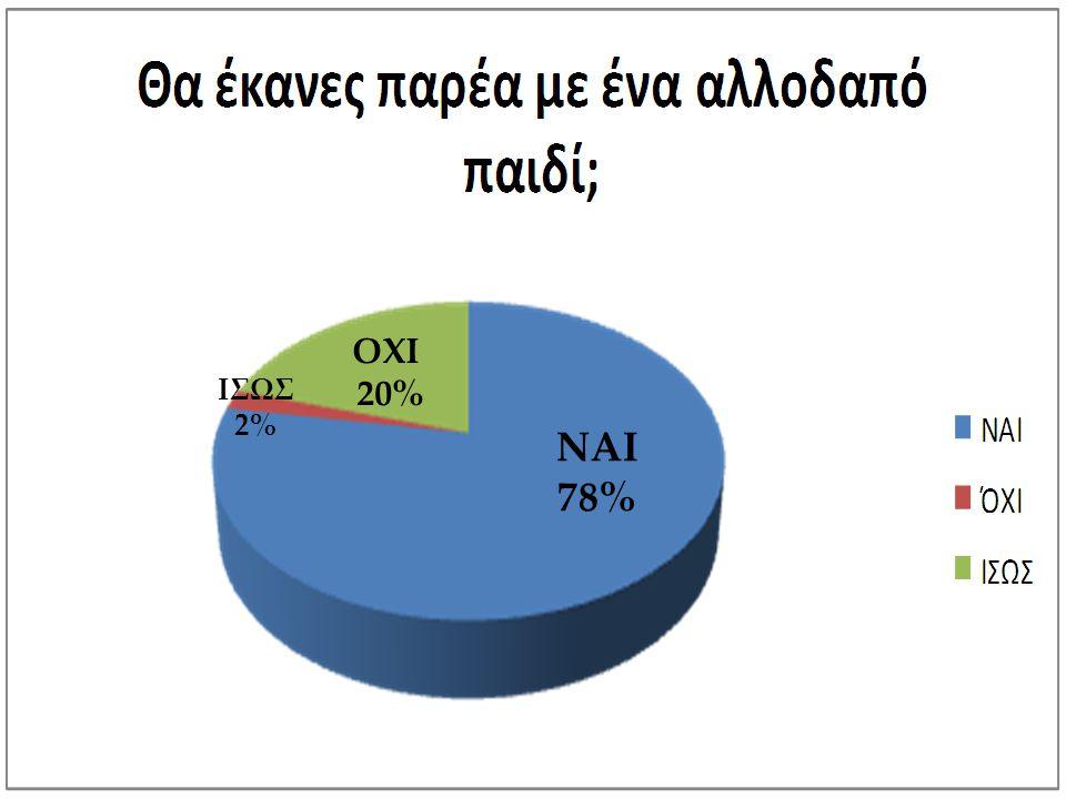 ΝΑΙ 78% ΟΧΙ 20% ΙΣΩΣ 2%