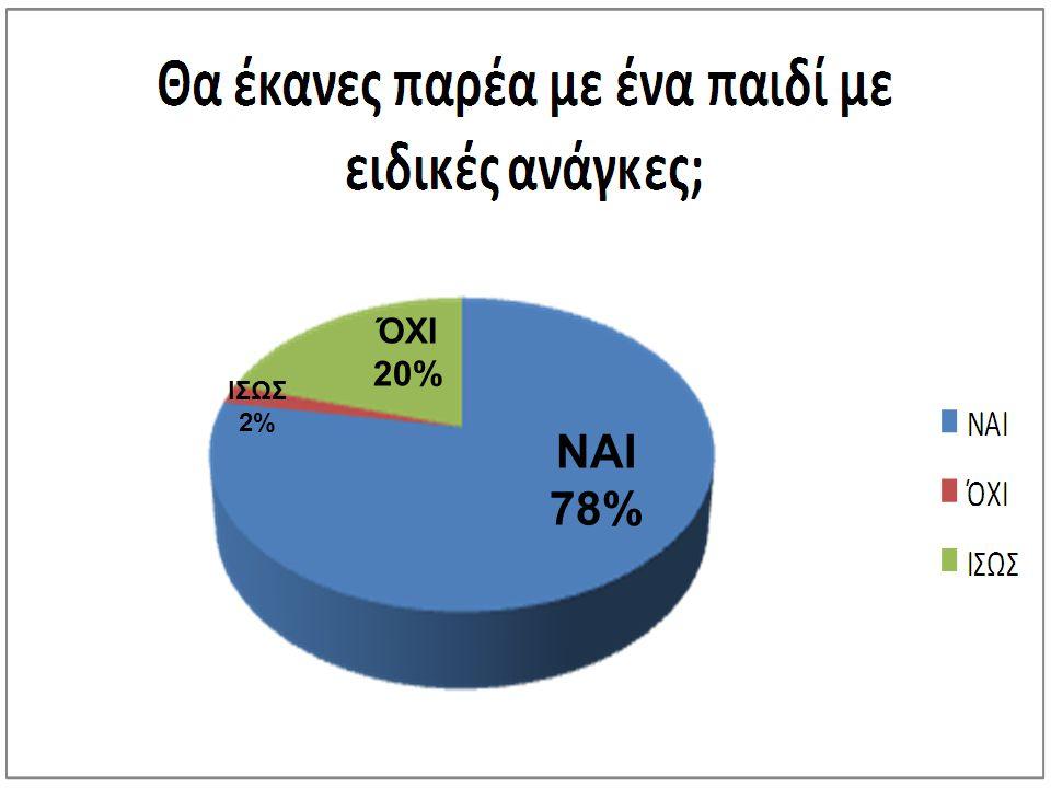 ΝΑΙ 78% ΌΧΙ 20% ΙΣΩΣ 2%