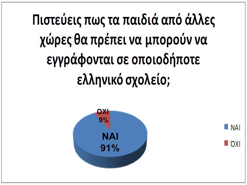 ΝΑΙ 91% ΟΧΙ 9%