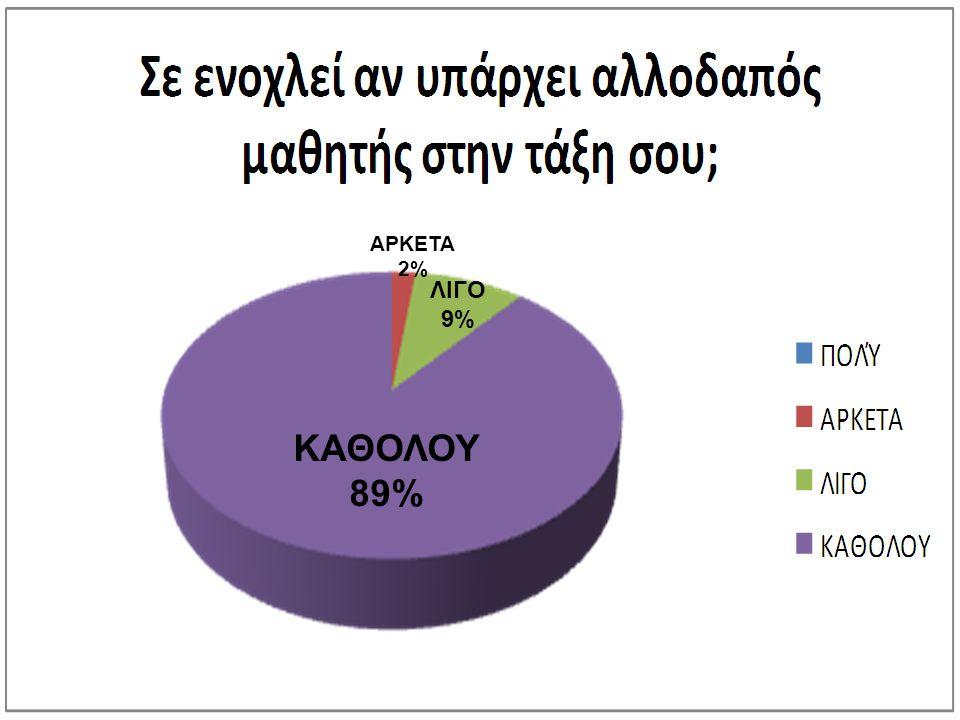 ΚΑΘΟΛΟΥ 89% ΛΙΓΟ 9% ΑΡΚΕΤΑ 2%