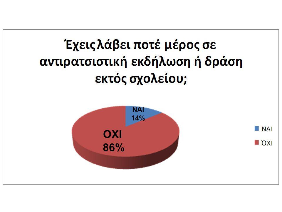 ΟΧΙ 86% ΝΑΙ 14%