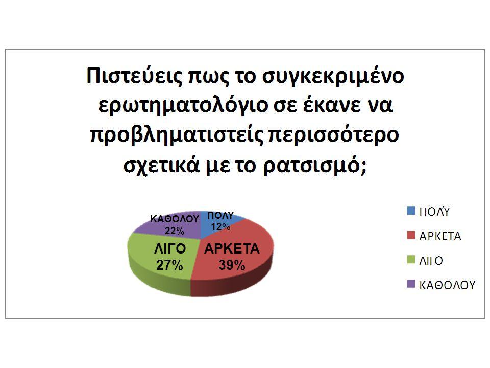 ΑΡΚΕΤΑ 39% ΠΟΛΥ 12 % ΚΑΘΟΛΟΥ 22% ΛΙΓΟ 27%