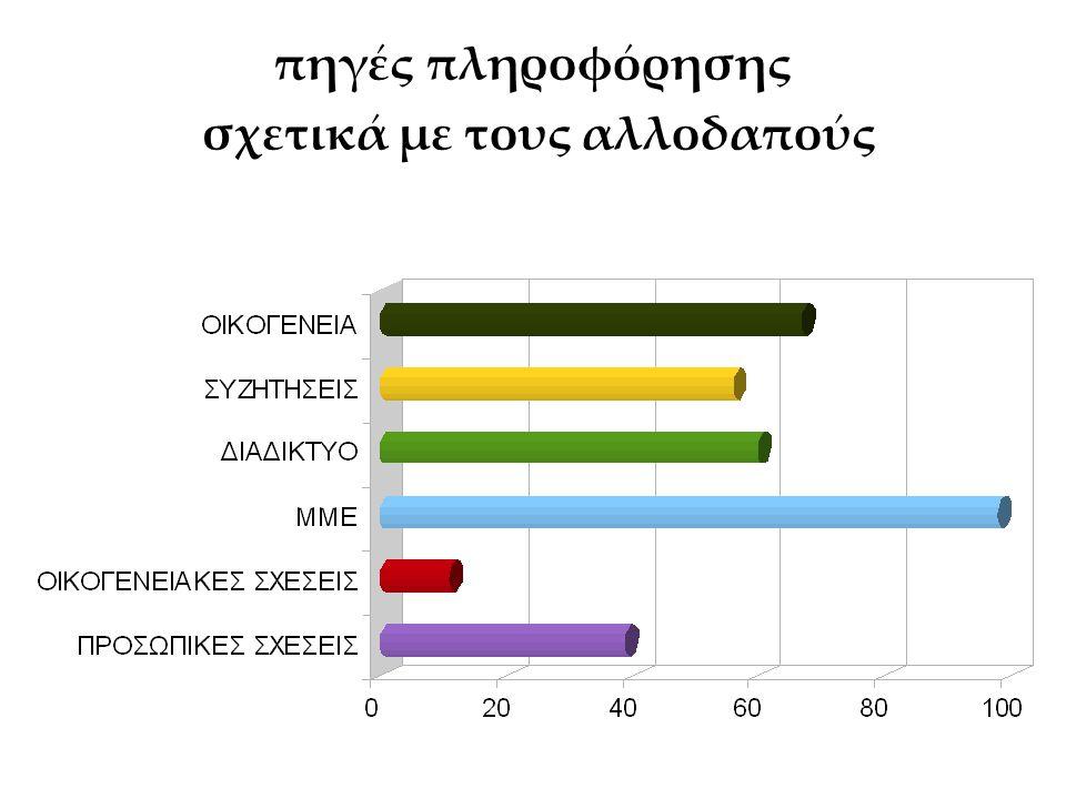 Σε ενοχλεί το γεγονός ότι στην Ελλάδα έχουν έρθει τα τελευταία χρόνια πολλοί αλλοδαποί; Λίγο(54%) έως καθόλου(29%) ενοχλούνται οι συμμαθητές μας από την παρουσία των αλλοδαπών στη χώρα μας.