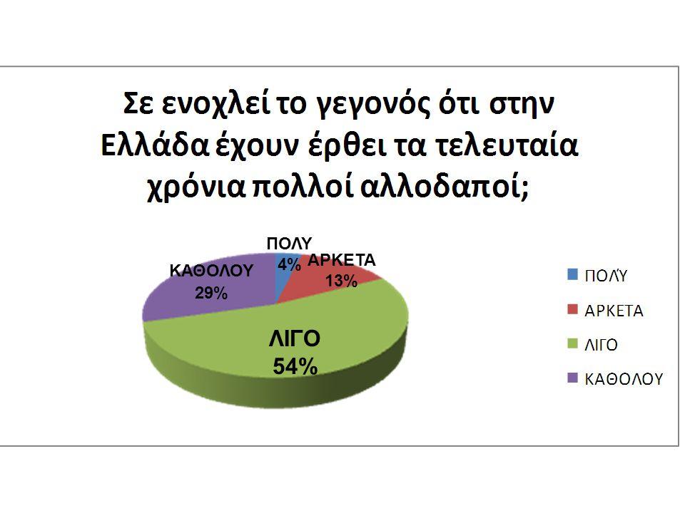 ΛΙΓΟ 54% ΚΑΘΟΛΟΥ 29% ΑΡΚΕΤΑ 13% ΠΟΛΥ 4%