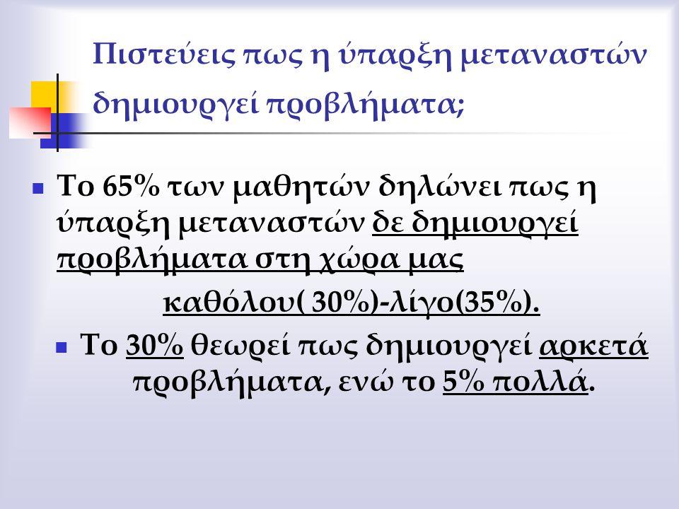 ΛΙΓΟ 35% ΑΡΚΕΤΑ 30% ΚΑΘΟΛΟΥ 30% ΠΟΛΥ 5%