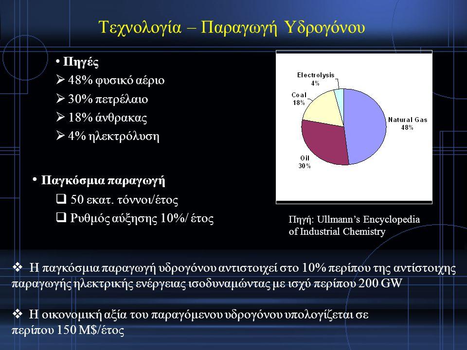 Πηγές  48% φυσικό αέριο  30% πετρέλαιο  18% άνθρακας  4% ηλεκτρόλυση Παγκόσμια παραγωγή  50 εκατ.