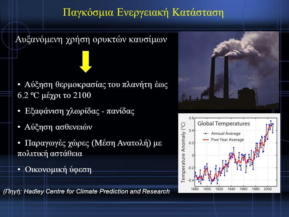 Παγκόσμια Ενεργειακή Κατάσταση Αυξανόμενη χρήση ορυκτών καυσίμων Αύξηση θερμοκρασίας του πλανήτη έως 6.2 ºC μέχρι το 2100 Εξαφάνιση χλωρίδας - πανίδας Αύξηση ασθενειών Παραγωγές χώρες (Μέση Ανατολή) με πολιτική αστάθεια Οικονομική ύφεση (Πηγή: Hadley Centre for Climate Prediction and Research