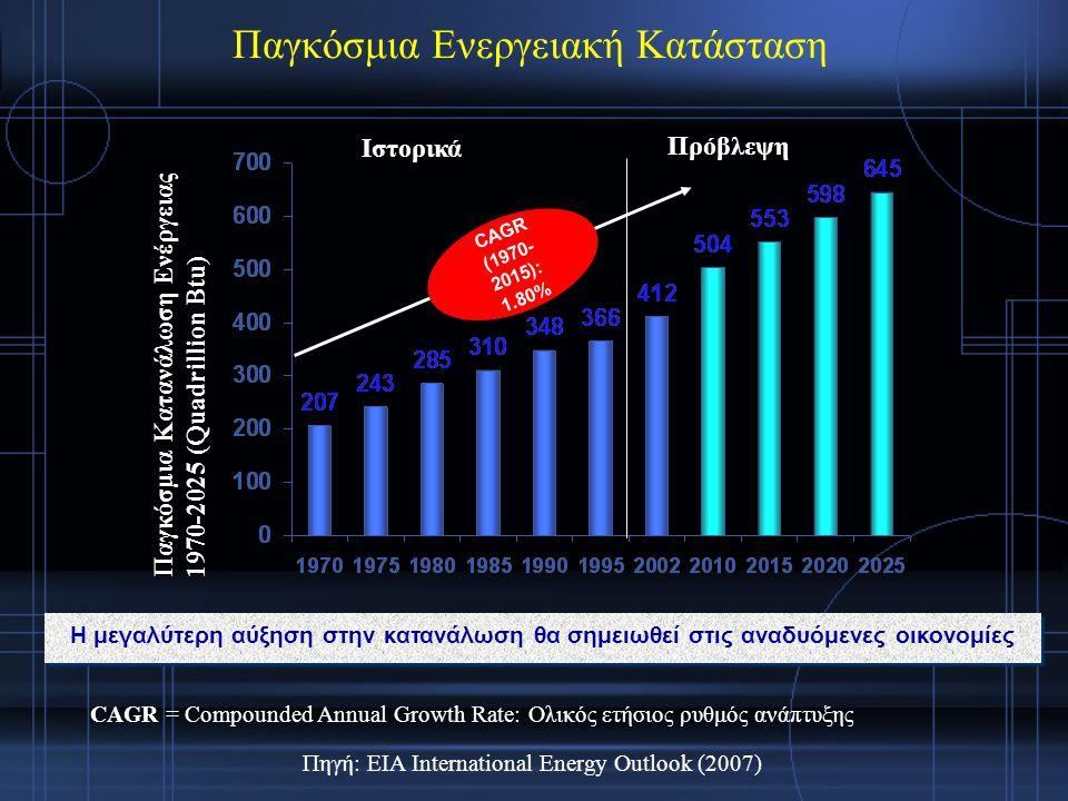 Παγκόσμια Κατανάλωση Ενέργειας 1970-2025 (Quadrillion Btu) Πηγή: EIA International Energy Outlook (2007) Ιστορικά Πρόβλεψη Η μεγαλύτερη αύξηση στην κατανάλωση θα σημειωθεί στις αναδυόμενες οικονομίες CAGR (1970- 2015): 1.80% CAGR = Compounded Annual Growth Rate: Ολικός ετήσιος ρυθμός ανάπτυξης