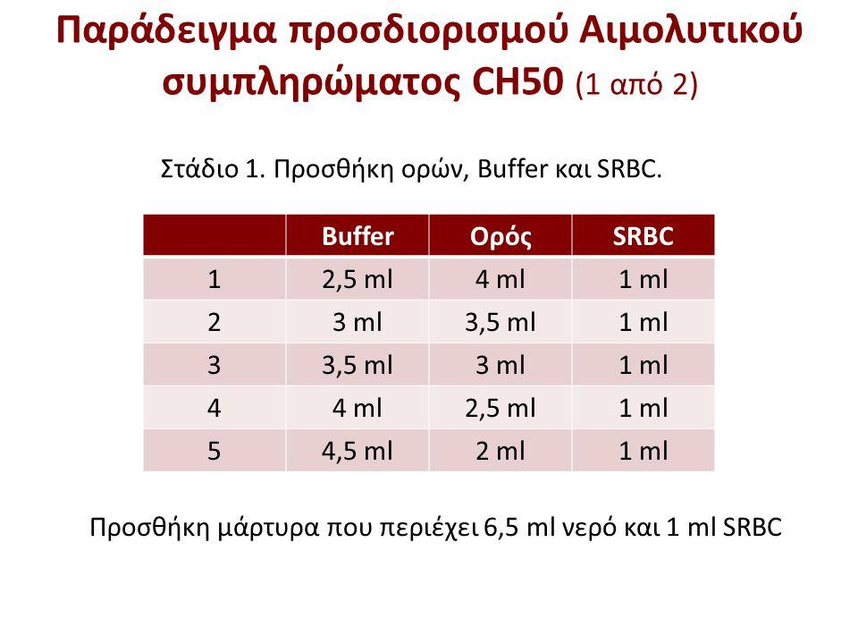 Στάδιο 1. Προσθήκη ορών, Buffer και SRBC. Προσθήκη μάρτυρα που περιέχει 6,5 ml νερό και 1 ml SRBC Παράδειγμα προσδιορισμού Αιμολυτικού συμπληρώματος C