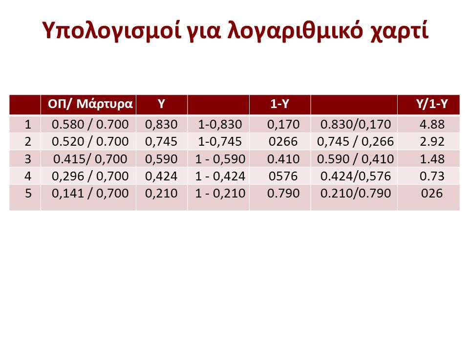 Υπολογισμοί για λογαριθμικό χαρτί ΟΠ/ ΜάρτυραY 1-Υ Υ/1-Υ 10.580 / 0.7000,8301-0,8300,1700.830/0,1704.88 20.520 / 0.7000,7451-0,74502660,745 / 0,2662.9
