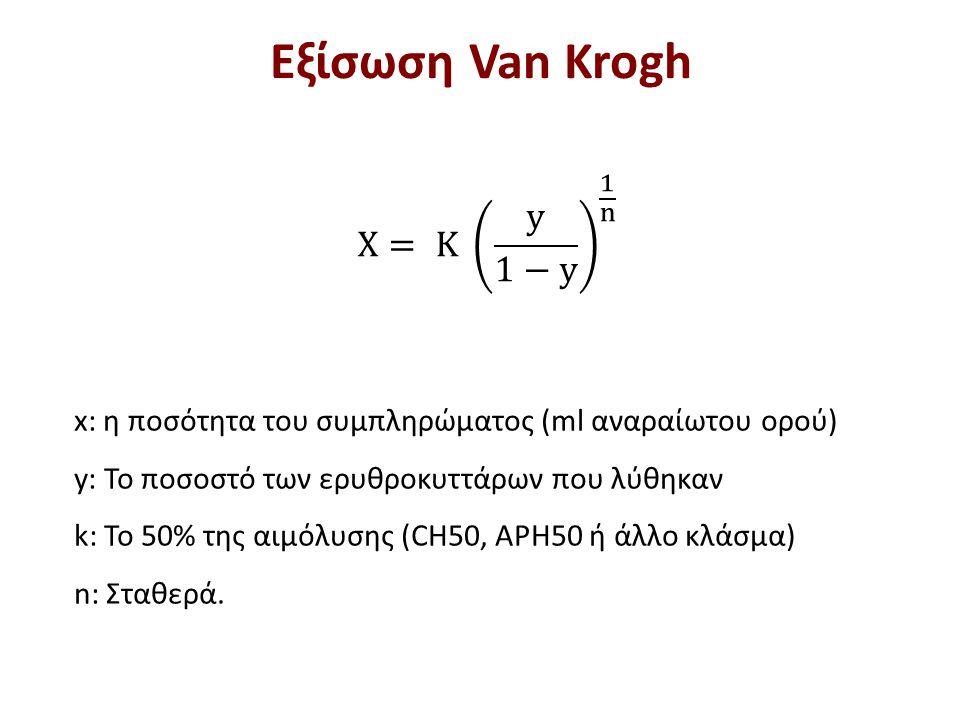 x: η ποσότητα του συμπληρώματος (ml αναραίωτου ορού) y: Το ποσοστό των ερυθροκυττάρων που λύθηκαν k: Το 50% της αιμόλυσης (CH50, APH50 ή άλλο κλάσμα)