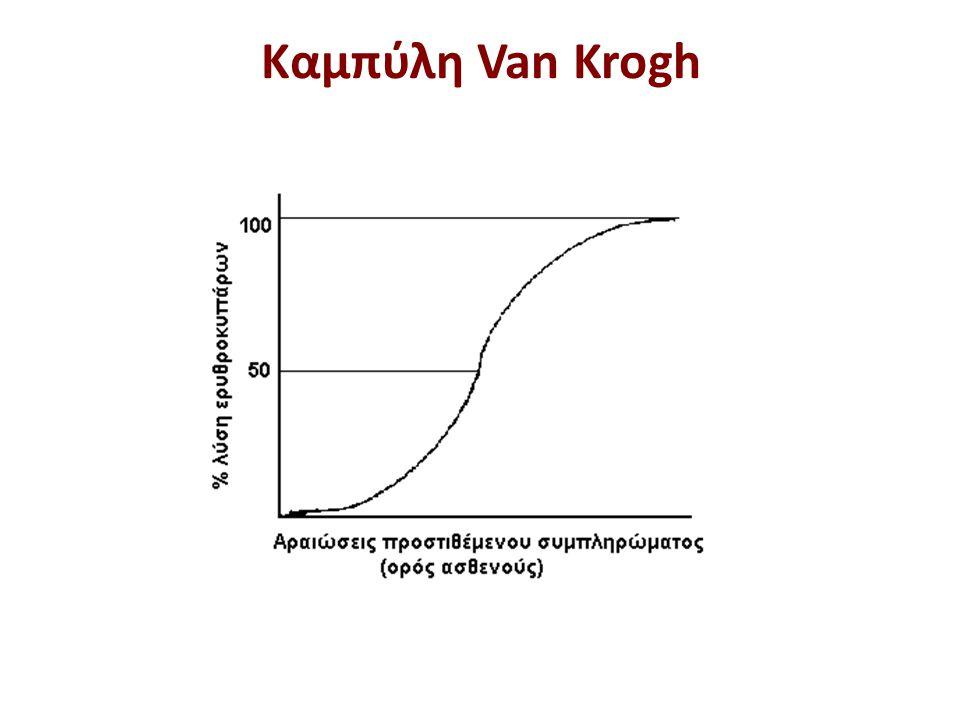 Λογαριθμοποίηση της καμπύλης Van Krogh