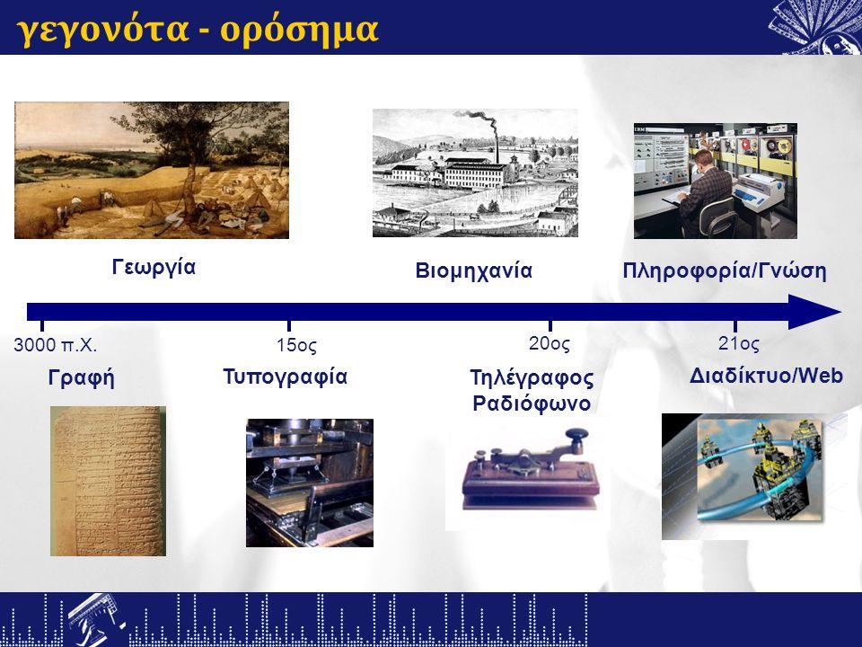 γεγονότα - ορόσημα Τυπογραφία Γραφή 21ος Βιομηχανία 20ος 15ος Γεωργία 3000 π.Χ.