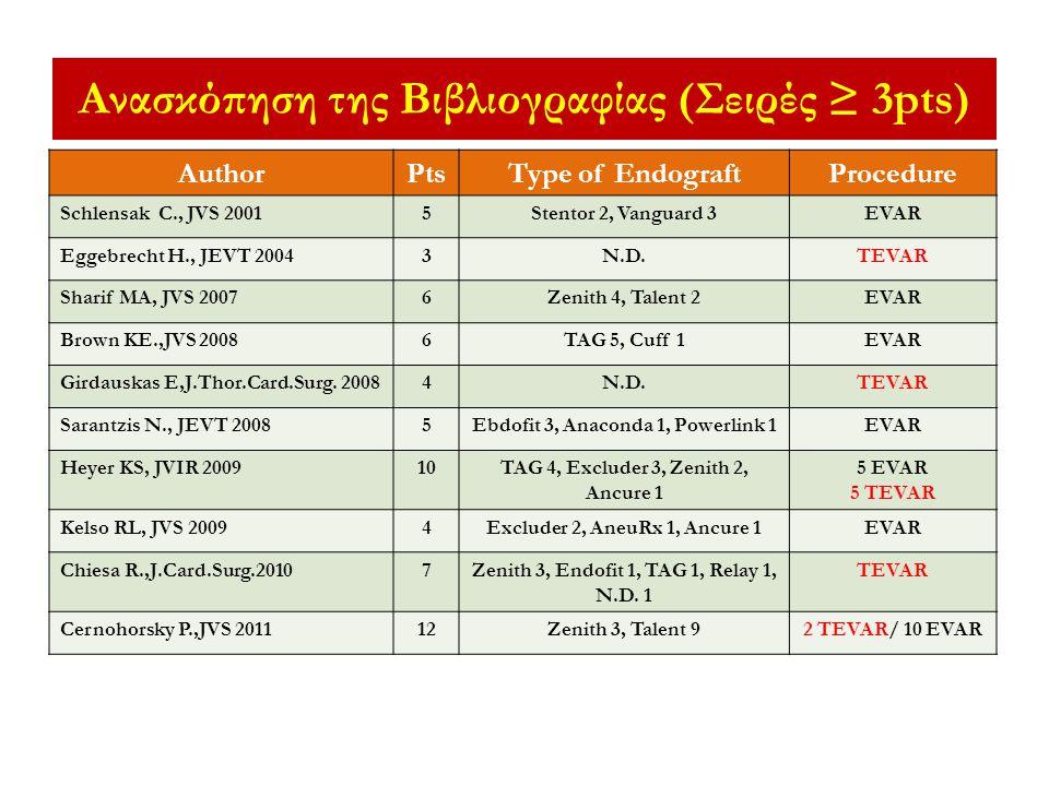 AuthorPtsType of EndograftProcedure Schlensak C., JVS 20015Stentor 2, Vanguard 3EVAR Eggebrecht H., JEVT 20043N.D.TEVAR Sharif MA, JVS 20076Zenith 4,