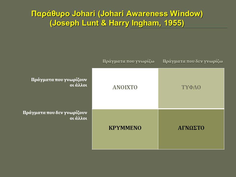 Πράγματα που γνωρίζουν οι άλλοι Πράγματα που δεν γνωρίζουν οι άλλοι ΑΝΟΙΧΤΟΤΥΦΛΟ ΚΡΥΜΜΕΝΟΑΓΝΩΣΤΟ Παράθυρο Johari (Johari Awareness Window) (Joseph Lun