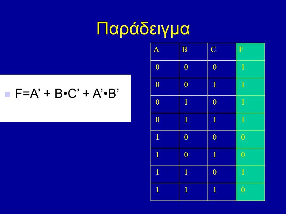 Παράδειγμα ABCF 0 0 0 1 0 0 1 1 0 1 0 1 0 1 1 1 1 0 0 0 1 0 1 0 1 1 0 1 1 1 1 0 F=A' + BC' + A'B' F=A' + BC' + A'B'
