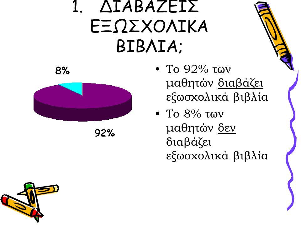 1.ΔΙΑΒΑΖΕΙΣ ΕΞΩΣΧΟΛΙΚΑ ΒΙΒΛΙΑ; Το 92% των μαθητών διαβάζει εξωσχολικά βιβλία Το 8% των μαθητών δεν διαβάζει εξωσχολικά βιβλία