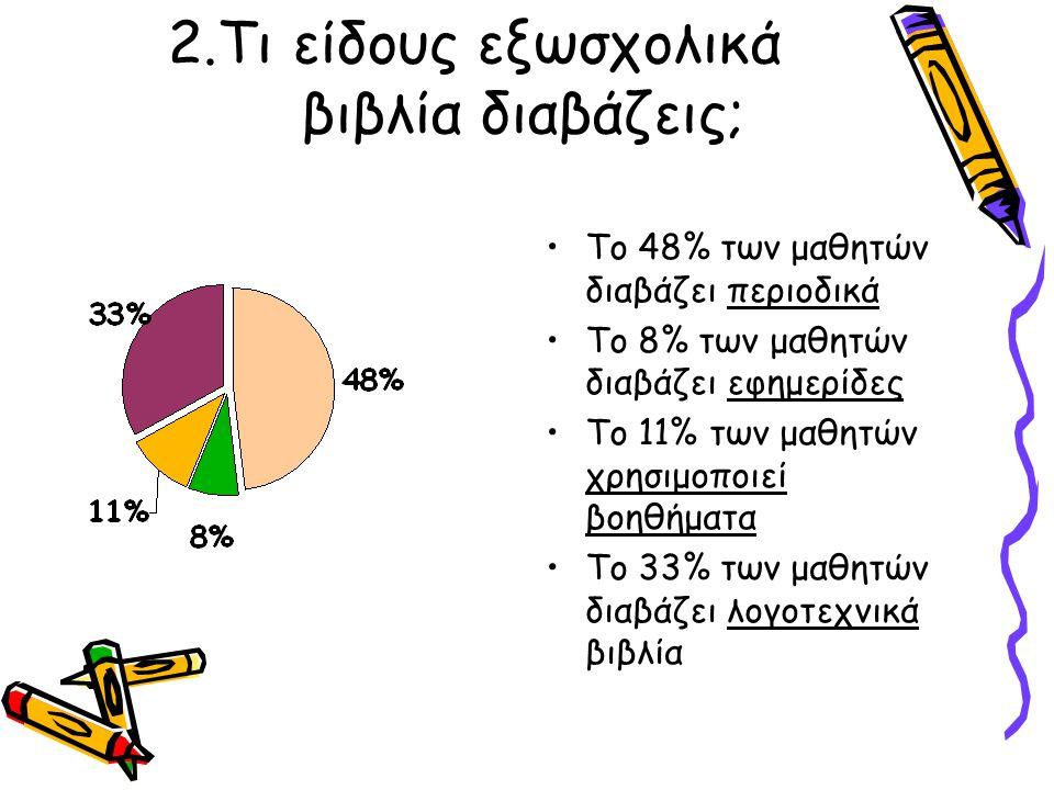 2.Τι είδους εξωσχολικά βιβλία διαβάζεις; Το 48% των μαθητών διαβάζει περιοδικά Το 8% των μαθητών διαβάζει εφημερίδες Το 11% των μαθητών χρησιμοποιεί β