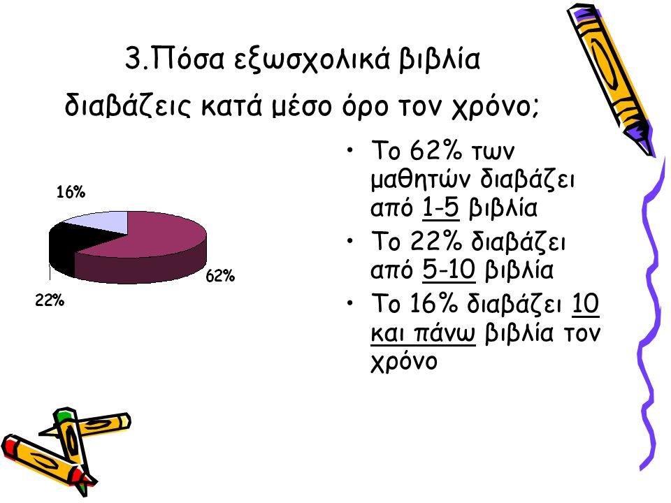 3.Πόσα εξωσχολικά βιβλία διαβάζεις κατά μέσο όρο τον χρόνο; Το 62% των μαθητών διαβάζει από 1-5 βιβλία Το 22% διαβάζει από 5-10 βιβλία Το 16% διαβάζει