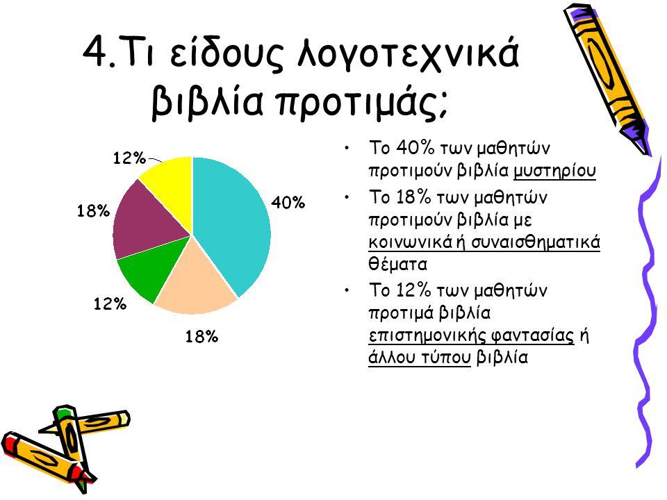 4.Τι είδους λογοτεχνικά βιβλία προτιμάς; Το 40% των μαθητών προτιμούν βιβλία μυστηρίου Το 18% των μαθητών προτιμούν βιβλία με κοινωνικά ή συναισθηματι