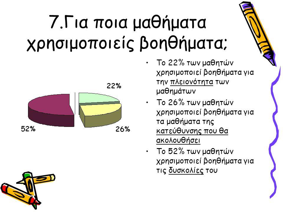 7.Για ποια μαθήματα χρησιμοποιείς βοηθήματα; Το 22% των μαθητών χρησιμοποιεί βοηθήματα για την πλειονότητα των μαθημάτων Το 26% των μαθητών χρησιμοποι