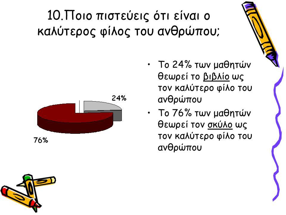 10.Ποιο πιστεύεις ότι είναι ο καλύτερος φίλος του ανθρώπου; Το 24% των μαθητών θεωρεί το βιβλίο ως τον καλύτερο φίλο του ανθρώπου Το 76% των μαθητών θ