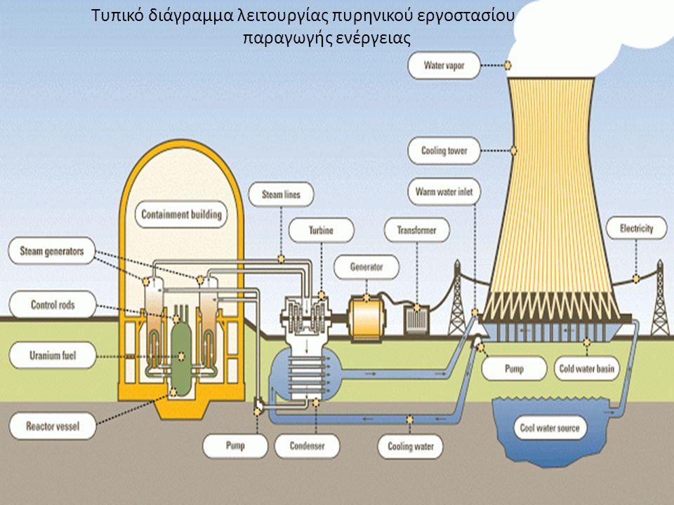 Τυπικό διάγραμμα λειτουργίας πυρηνικού εργοστασίου παραγωγής ενέργειας