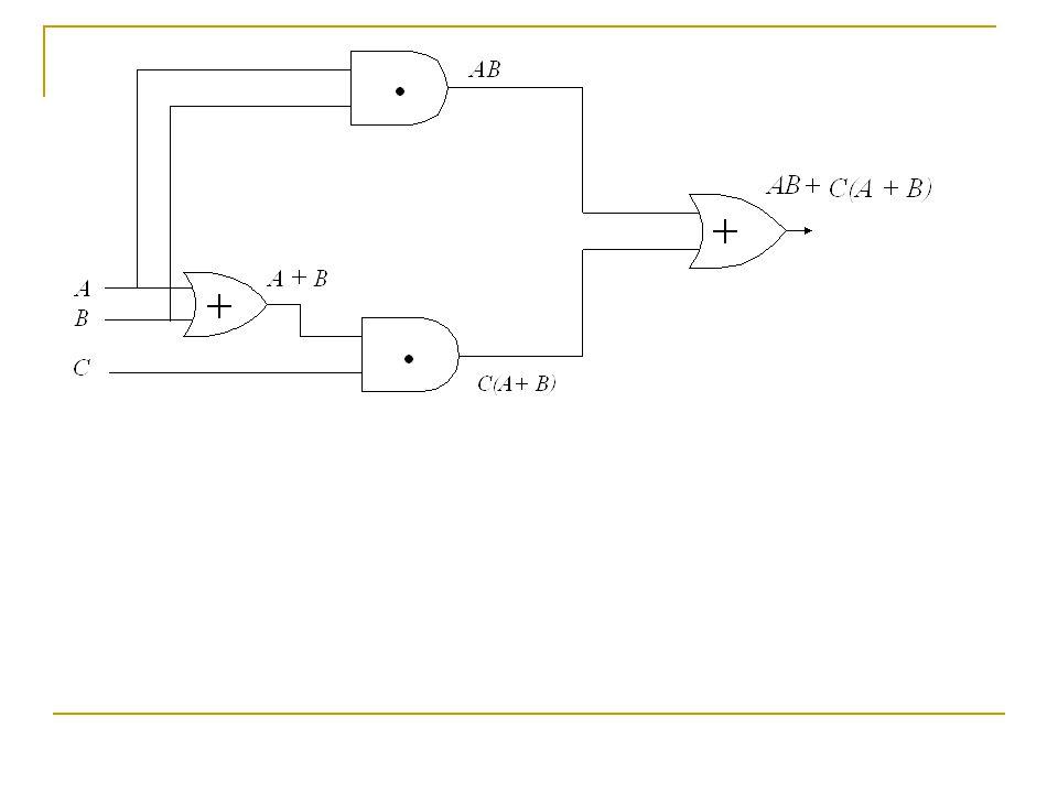 Ελαχιστοποίηση λογικών συναρτήσεων με τη χρήση των πινάκων Karnaugh Στο σχεδιασμό λογικών κυκλωμάτων επιζητείται το βέλτιστο, προκειμένου να υλοποιηθεί μια συγκεκριμένη λογική συνάρτηση.