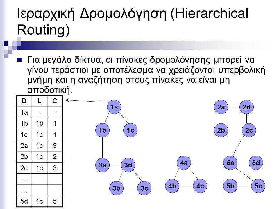 Ιεραρχική Δρομολόγηση (Hierarchical Routing) Για μεγάλα δίκτυα, οι πίνακες δρομολόγησης μπορεί να γίνου τεράστιοι με αποτέλεσμα να χρειάζονται υπερβολική μνήμη και η αναζήτηση στους πίνακες να είναι μη αποδοτική.