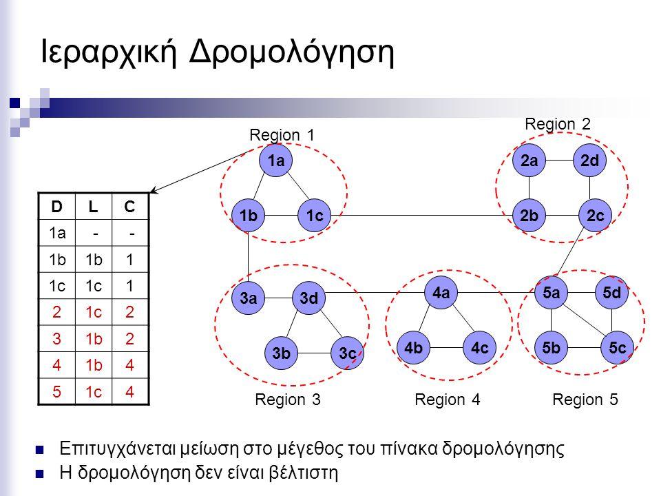 Ιεραρχική Δρομολόγηση 1b1b1c1c 1a1a 3b3c 3d3a 2b2c 2d2a 4b4c 4a 5b5c 5d5a DLC 1a - - 1b 1 1c 1 2 2 31b2 4 4 51c4 Region 1 Region 2 Region 3Region 4Region 5 Επιτυγχάνεται μείωση στο μέγεθος του πίνακα δρομολόγησης Η δρομολόγηση δεν είναι βέλτιστη
