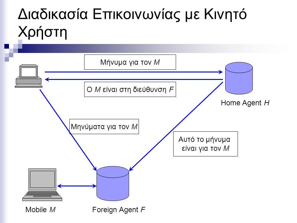 Διαδικασία Επικοινωνίας με Κινητό Χρήστη Home Agent H Foreign Agent FMobile M Μήνυμα για τον Μ Ο Μ είναι στη διεύθυνση F Αυτό το μήνυμα είναι για τον Μ Μηνύματα για τον Μ